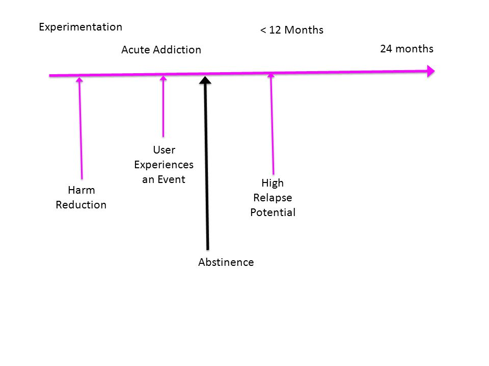 Experimentation Acute Addiction 24 months < 12 Months Abstinence Harm Reduction User Experiences an Event High Relapse Potential