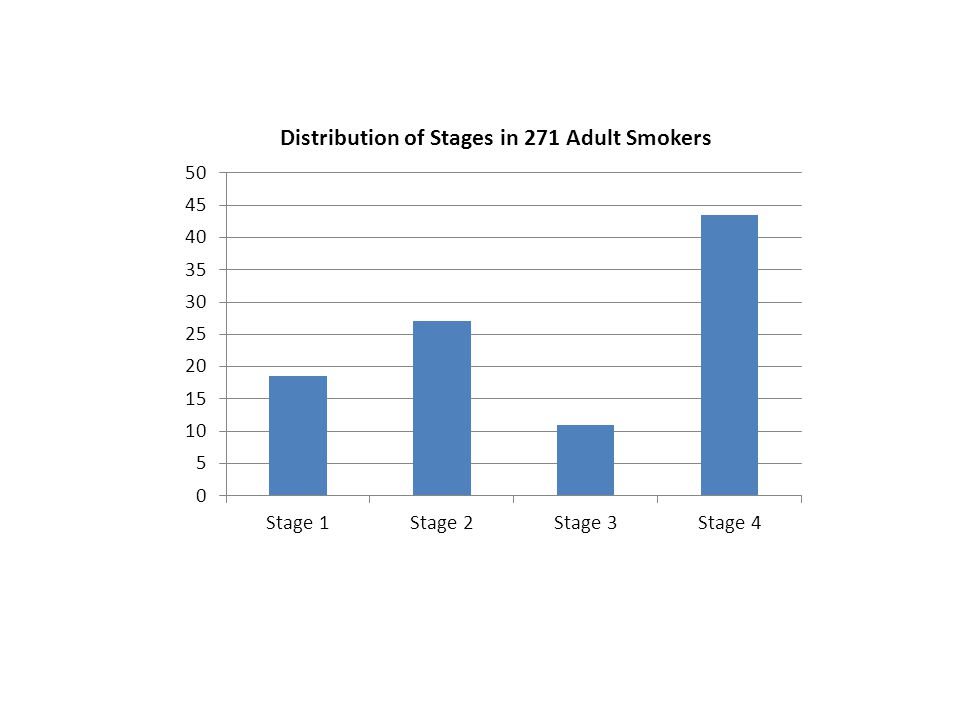 The Stages of Physical Addiction Psychometrics Discriminates across all other measures of nicotine dependence Correlates with brain structural changes (r= -.85)