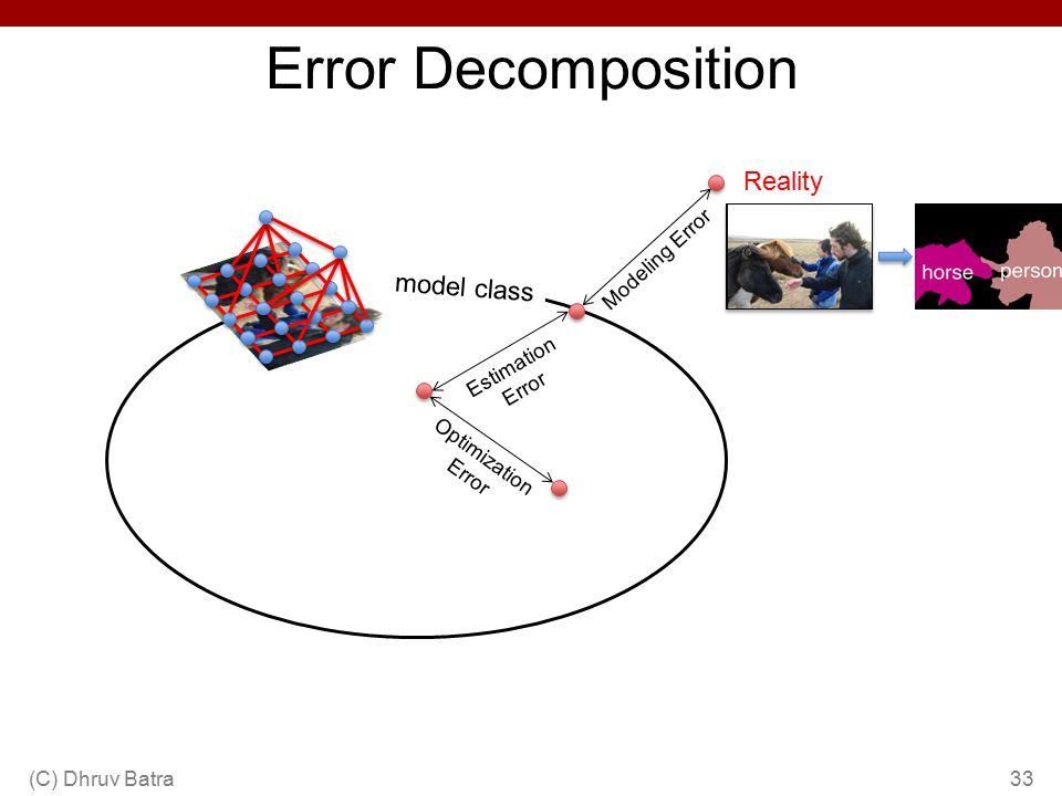 Error Decomposition (C) Dhruv Batra33 Reality Modeling Error model class Estimation Error Optimization Error