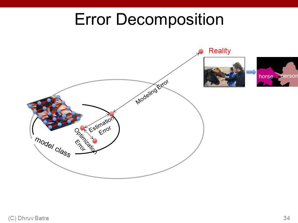 Error Decomposition (C) Dhruv Batra34 Reality Estimation Error Optimization Error Modeling Error model class