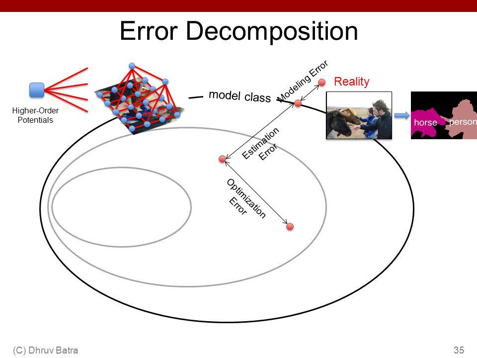 Error Decomposition (C) Dhruv Batra35 Reality Modeling Error model class Estimation Error Optimization Error Higher-Order Potentials