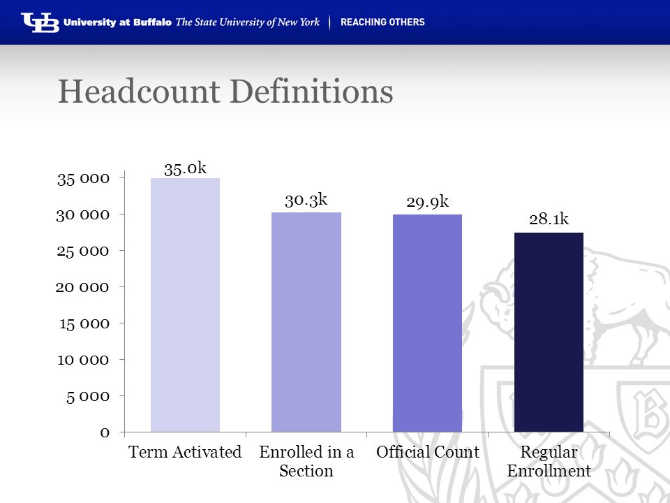 Headcount Definitions