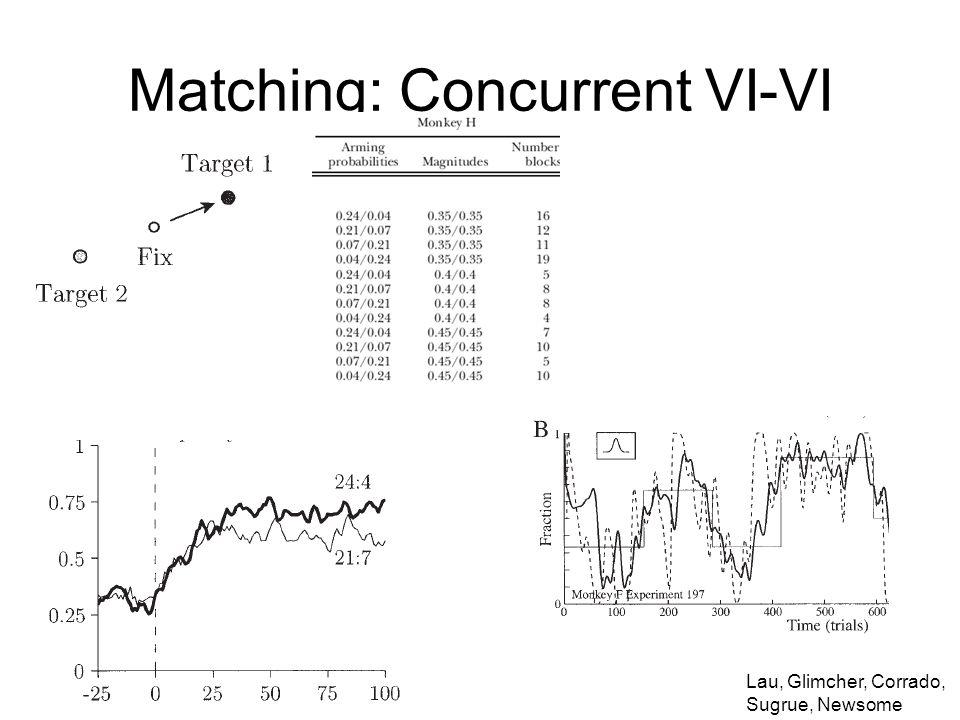 Matching: Concurrent VI-VI Lau, Glimcher, Corrado, Sugrue, Newsome