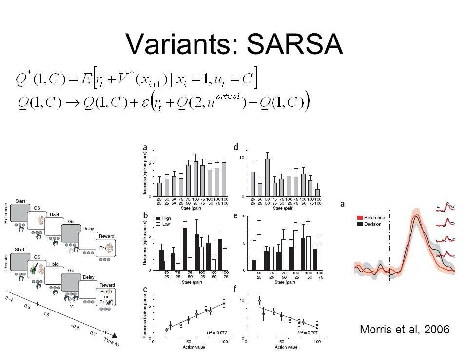 Variants: SARSA Morris et al, 2006