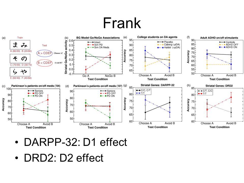 DARPP-32: D1 effect DRD2: D2 effect