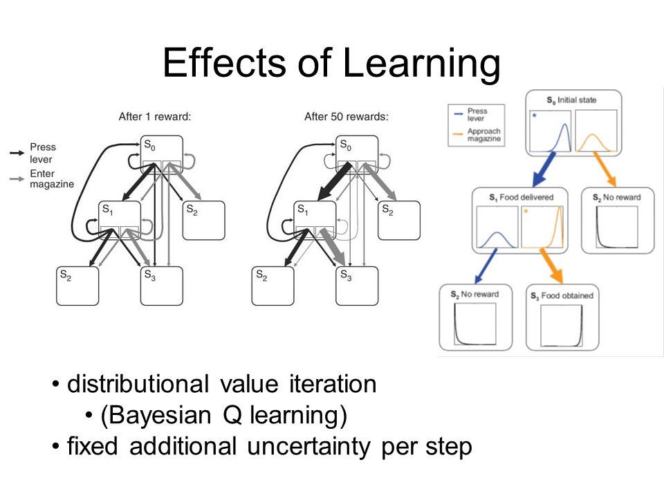 Effects of Learning distributional value iteration (Bayesian Q learning) fixed additional uncertainty per step