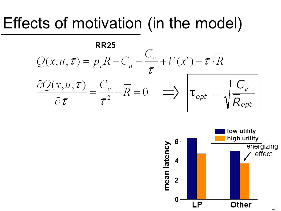 41 Effects of motivation (in the model) RR25 low utility high utility mean latency LPOther energizing effect