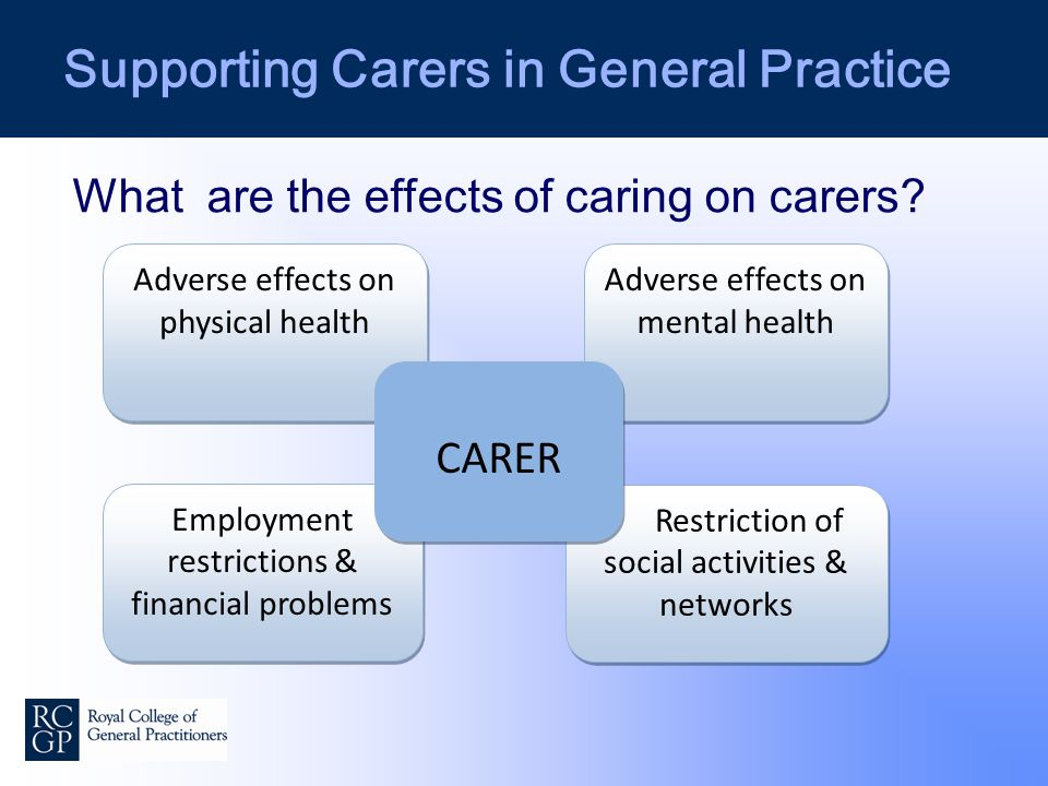 Supporting Carers in General Practice Adverse effects on physical health Employment restrictions & financial problems Adverse effects on mental health Restriction of social activities & networks CARER CARER What are the effects of caring on carers