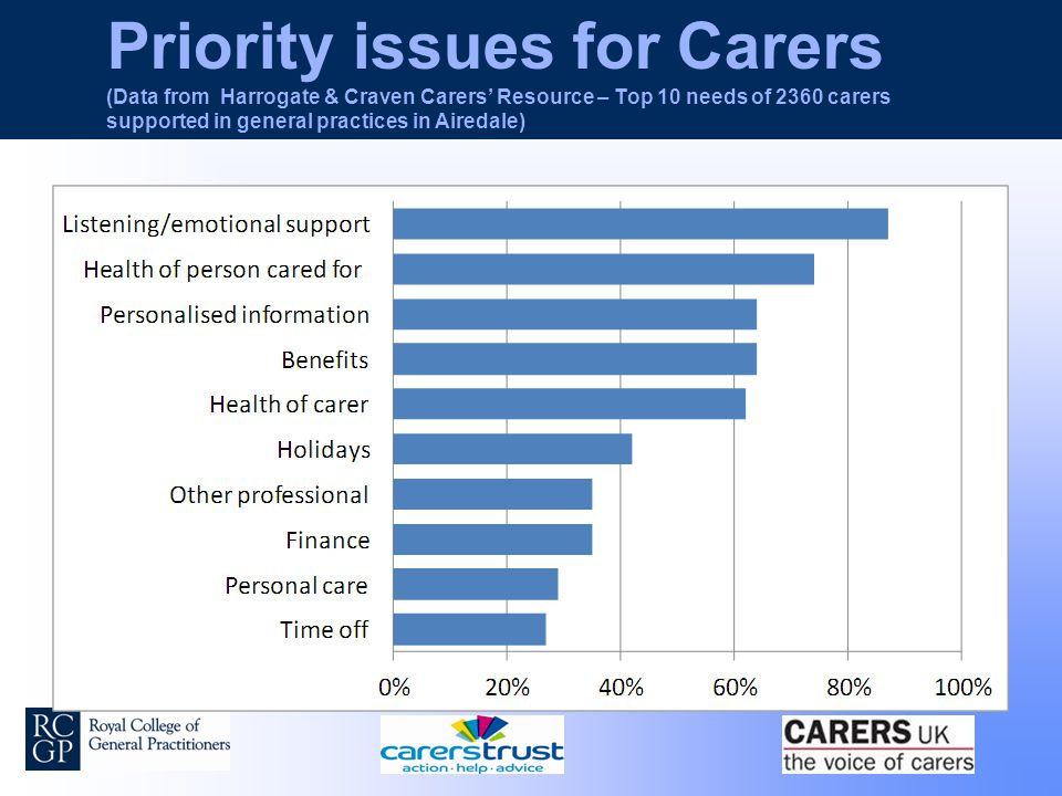 Priority issues for Carers (Data from Harrogate & Craven Carers' Resource – Top 10 needs of 2360 carers supported in general practices in Airedale)