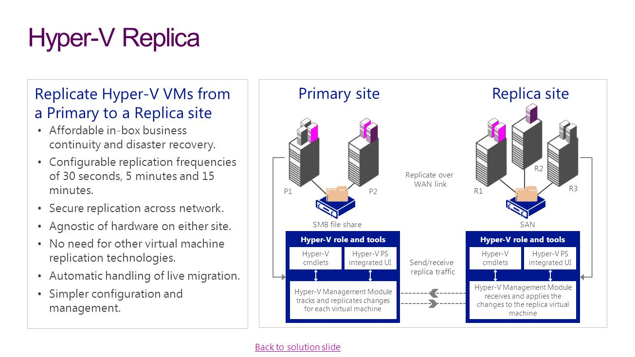 Hyper ‑ V Replica Replicate Hyper ‑ V VMs from a Primary to a Replica site Affordable in-box business continuity and disaster recovery. Configurable r