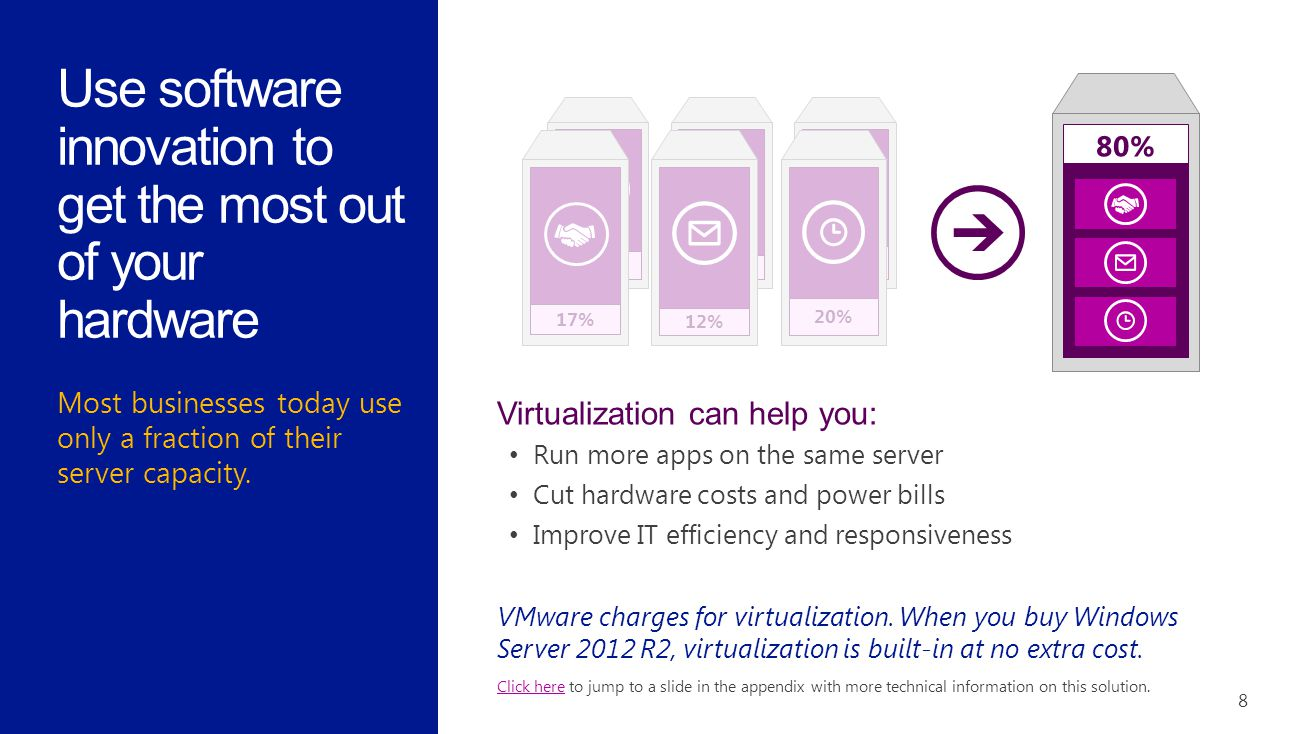 Most businesses today use only a fraction of their server capacity. 8 Use software innovation to get the most out of your hardware 12% 20% 17% 12% 20%