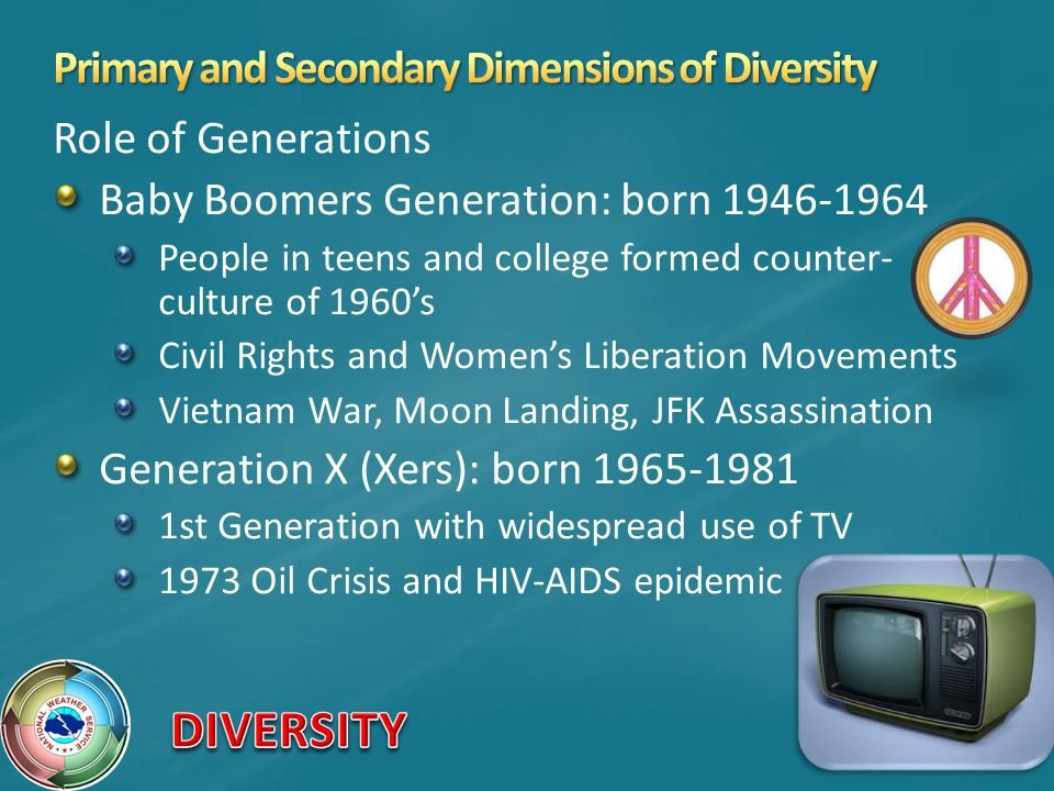 Role of Generations Baby Boomers Generation: born 1946-1964 People in teens and college formed counter- culture of 1960's Civil Rights and Women's Liberation Movements Vietnam War, Moon Landing, JFK Assassination Generation X (Xers): born 1965-1981 1st Generation with widespread use of TV 1973 Oil Crisis and HIV-AIDS epidemic