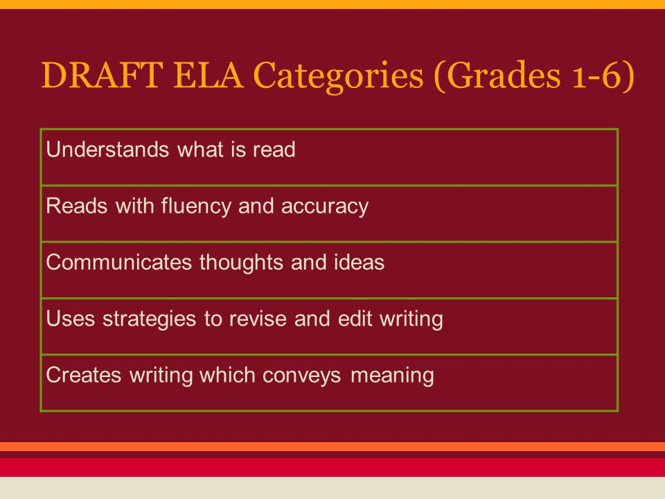 DRAFT ELA Categories (Grades 1-6) Understands what is read Reads with fluency and accuracy Communicates thoughts and ideas Uses strategies to revise and edit writing Creates writing which conveys meaning