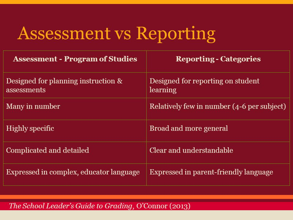 Assessment vs Reporting The School Leader's Guide to Grading, O'Connor (2013) Assessment - Program of StudiesReporting - Categories Designed for planning instruction & assessments Designed for reporting on student learning Many in numberRelatively few in number (4-6 per subject) Highly specificBroad and more general Complicated and detailedClear and understandable Expressed in complex, educator languageExpressed in parent-friendly language
