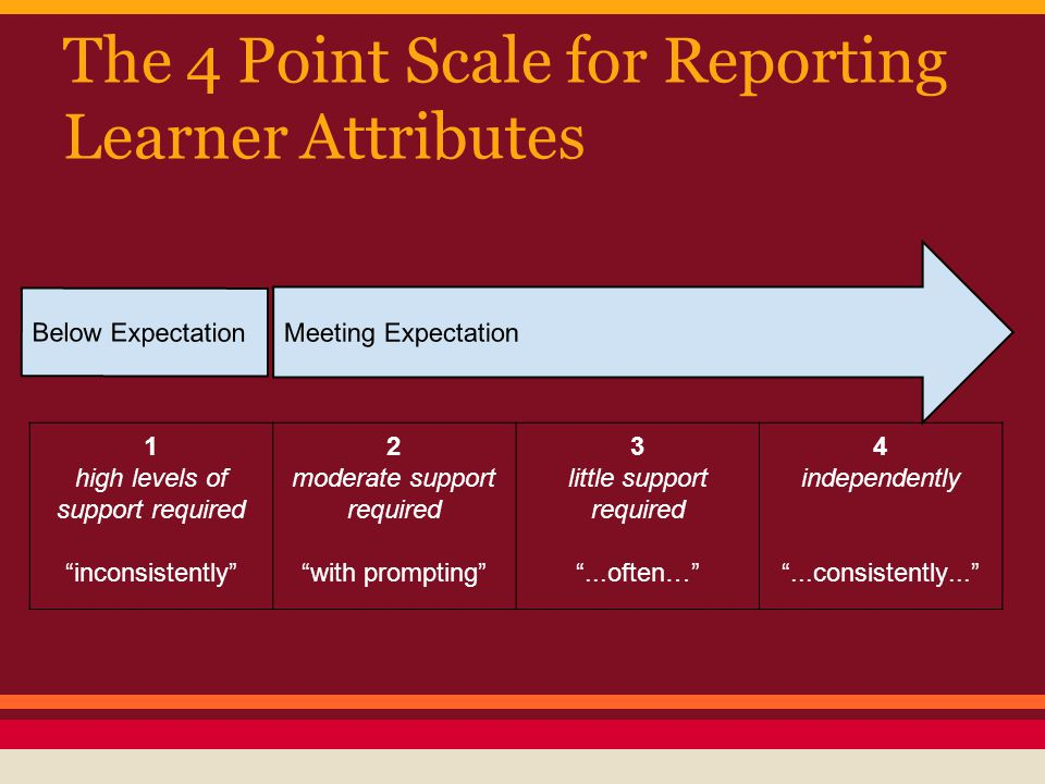 The 4 Point Scale for Reporting Learner Attributes Meeting Expectation Below Expectation 1 high levels of support required inconsistently 2 moderate support required with prompting 3 little support required ...often… 4 independently ...consistently...