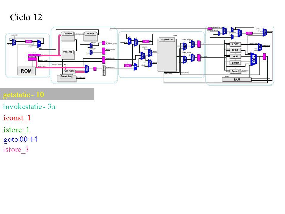 Ciclo 12 iconst_1 getstatic - 10 invokestatic - 3a istore_1 goto 00 44 istore_3