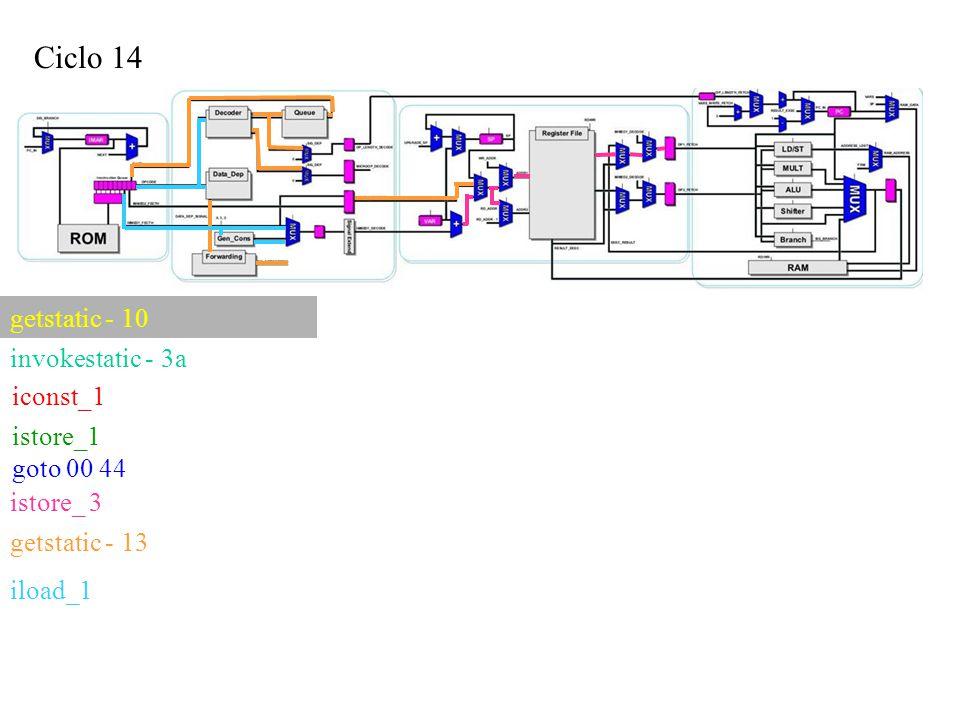 Ciclo 14 iconst_1 getstatic - 10 invokestatic - 3a istore_1 goto 00 44 istore_ 3 getstatic - 13 iload_1