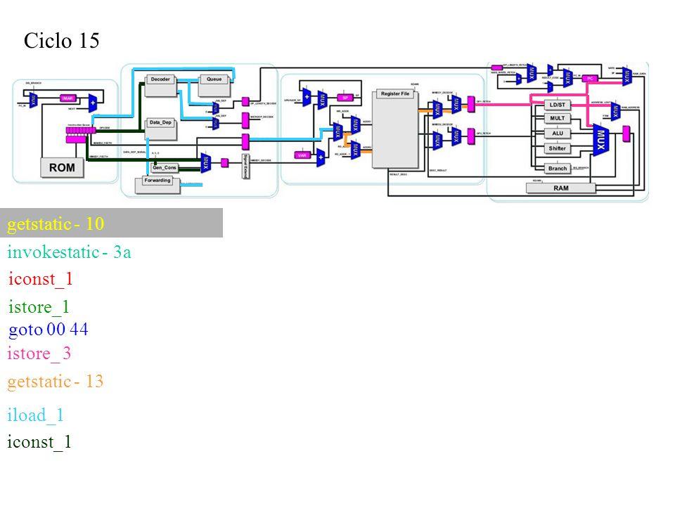 Ciclo 15 iconst_1 getstatic - 10 invokestatic - 3a istore_1 goto 00 44 istore_ 3 getstatic - 13 iload_1 iconst_1