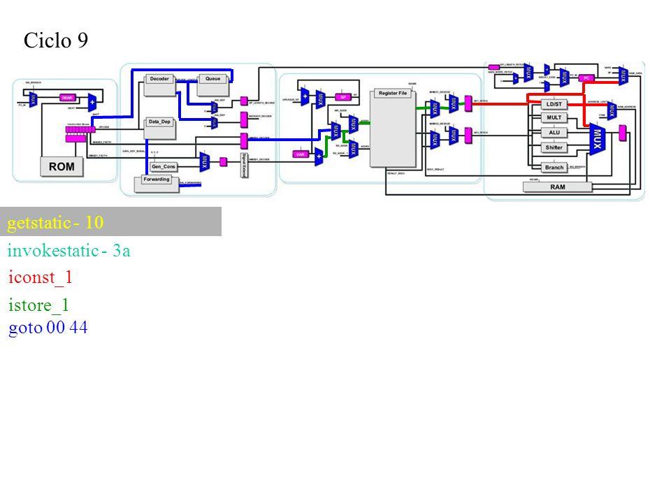 Ciclo 9 iconst_1 getstatic - 10 invokestatic - 3a istore_1 goto 00 44