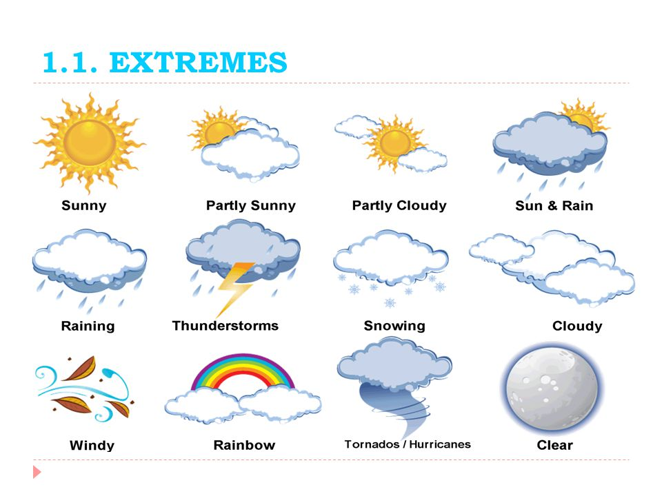 1a.Match the photos A-D with the types of weather in the box.
