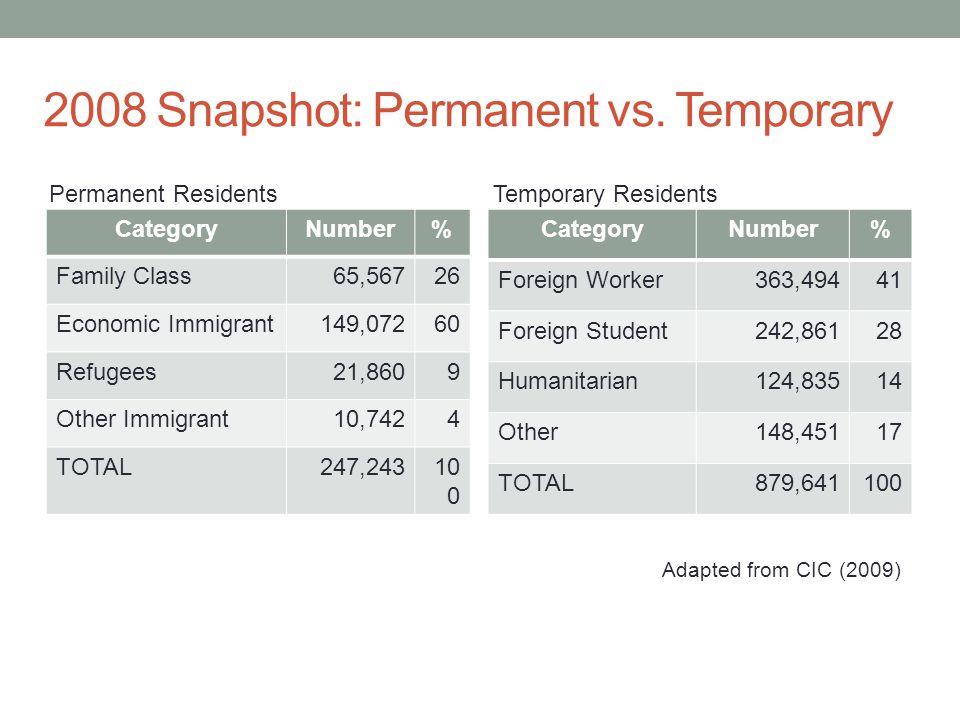 2008 Snapshot: Permanent vs.