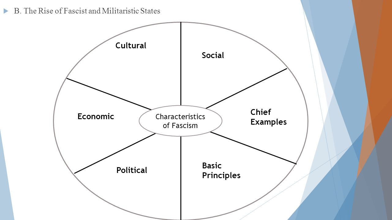  B. The Rise of Fascist and Militaristic States Characteristics of Fascism Cultural Social Chief Examples Economic Political Basic Principles