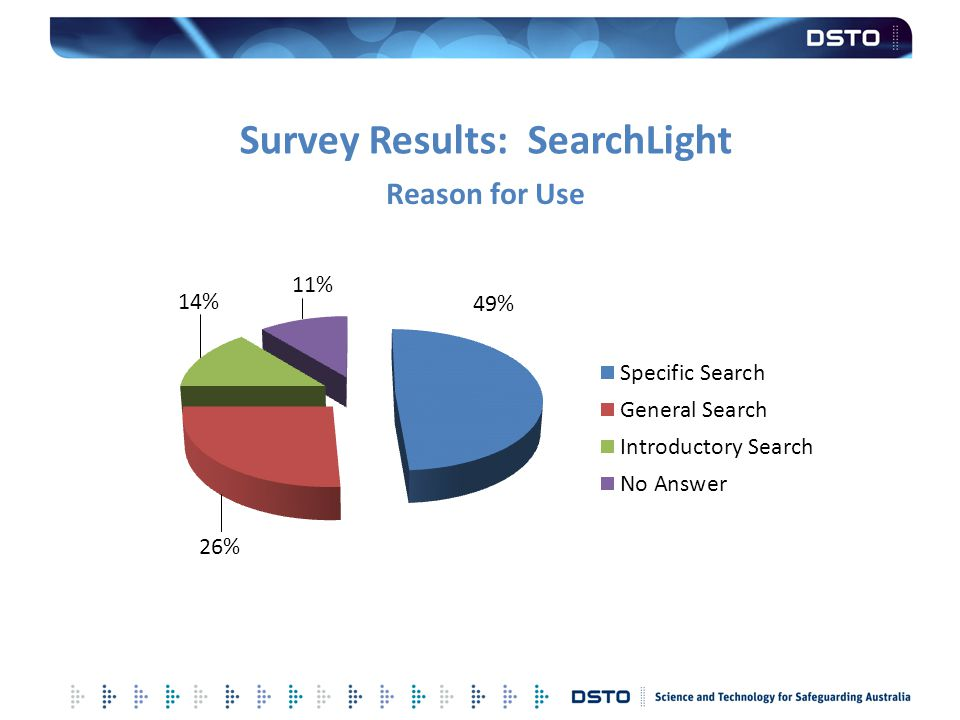 Survey Results: SearchLight Reason for Use