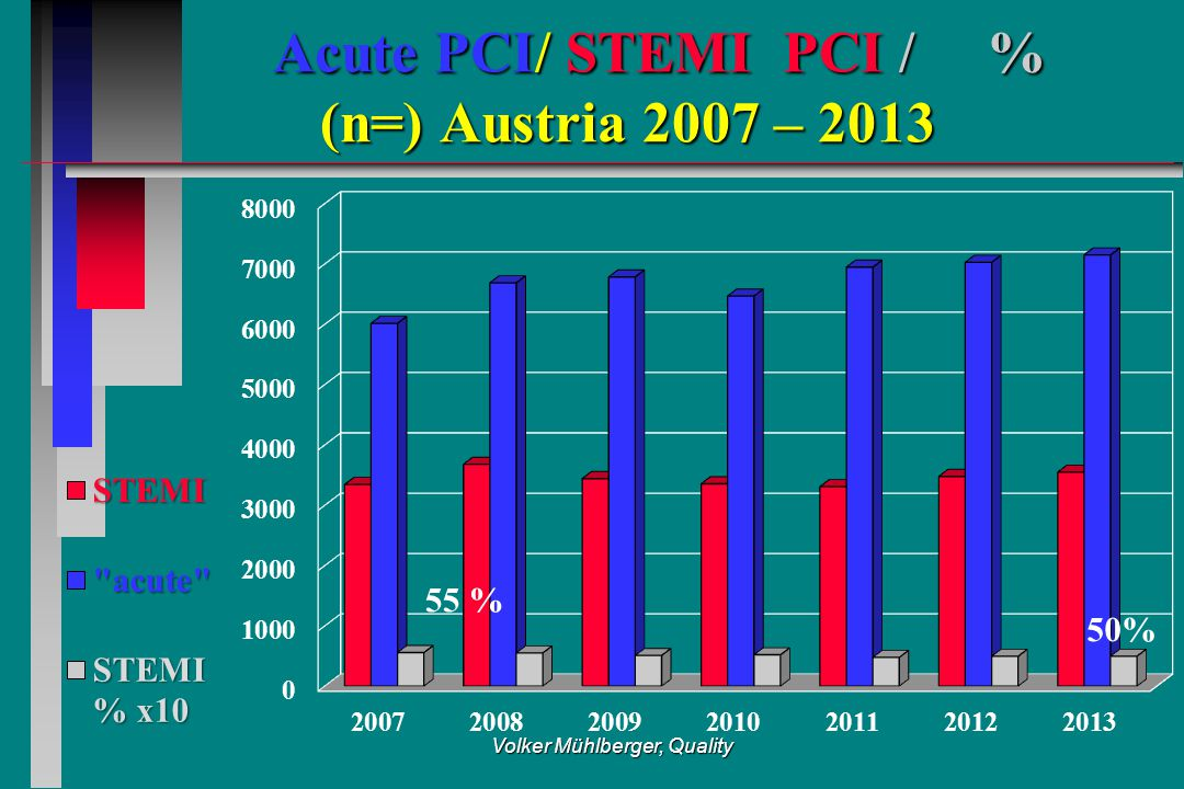 Volker Mühlberger, Quality Acute PCI/ STEMI PCI / % (n=) Austria 2007 – 2013 Acute PCI/ STEMI PCI / % (n=) Austria 2007 – 2013