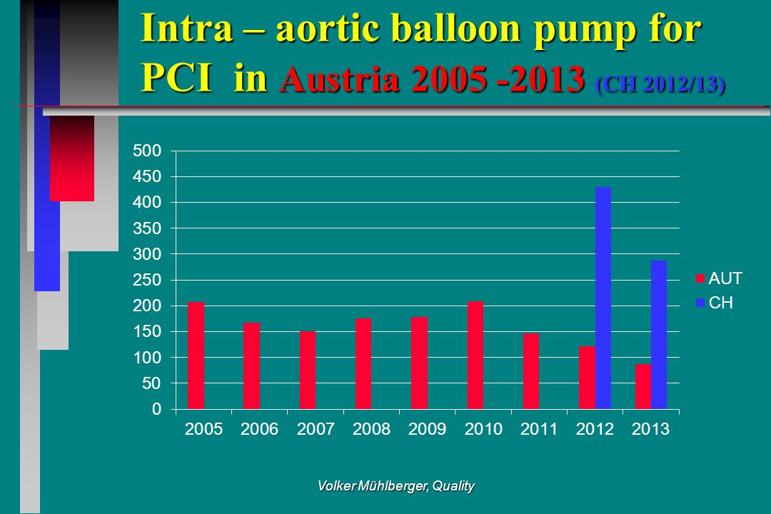 Intra – aortic balloon pump for PCI in Austria 2005 -2013 (CH 2012/13) Volker Mühlberger, Quality