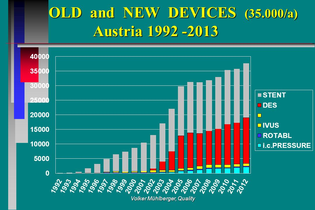 OLD and NEW DEVICES (35.000/a) Austria 1992 -2013 OLD and NEW DEVICES (35.000/a) Austria 1992 -2013