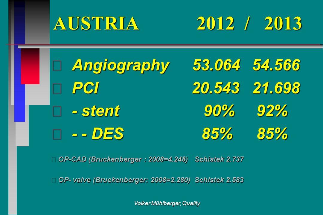 AUSTRIA 2012 / 2013  Angiography 53.06454.566  PCI 20.54321.698  - stent 90% 92%  - - DES 85% 85% OP-CAD (Bruckenberger : 2008=4.248)Schistek 2.737 OP- valve (Bruckenberger: 2008=2.280)Schistek 2.583