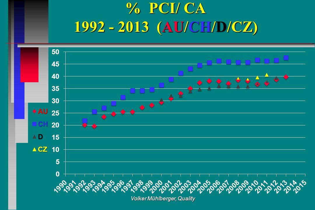 Volker Mühlberger, Quality % PCI/ CA 1992 - 2013 (AU/CH/D/CZ)