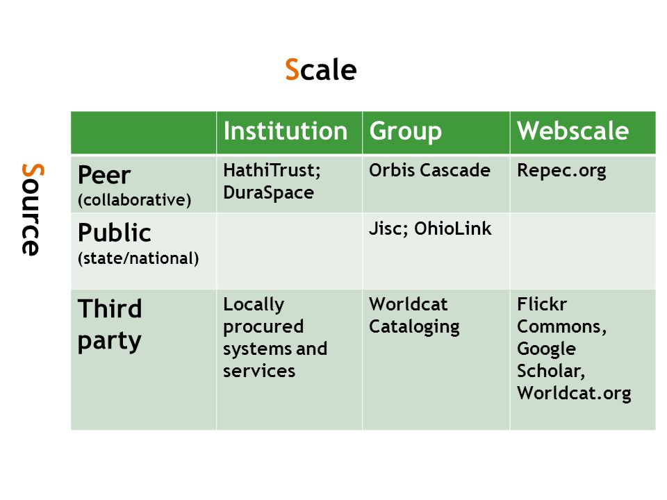 InstitutionGroupWebscale Peer (collaborative) HathiTrust; DuraSpace Orbis CascadeRepec.org Public (state/national) Jisc; OhioLink Third party Locally