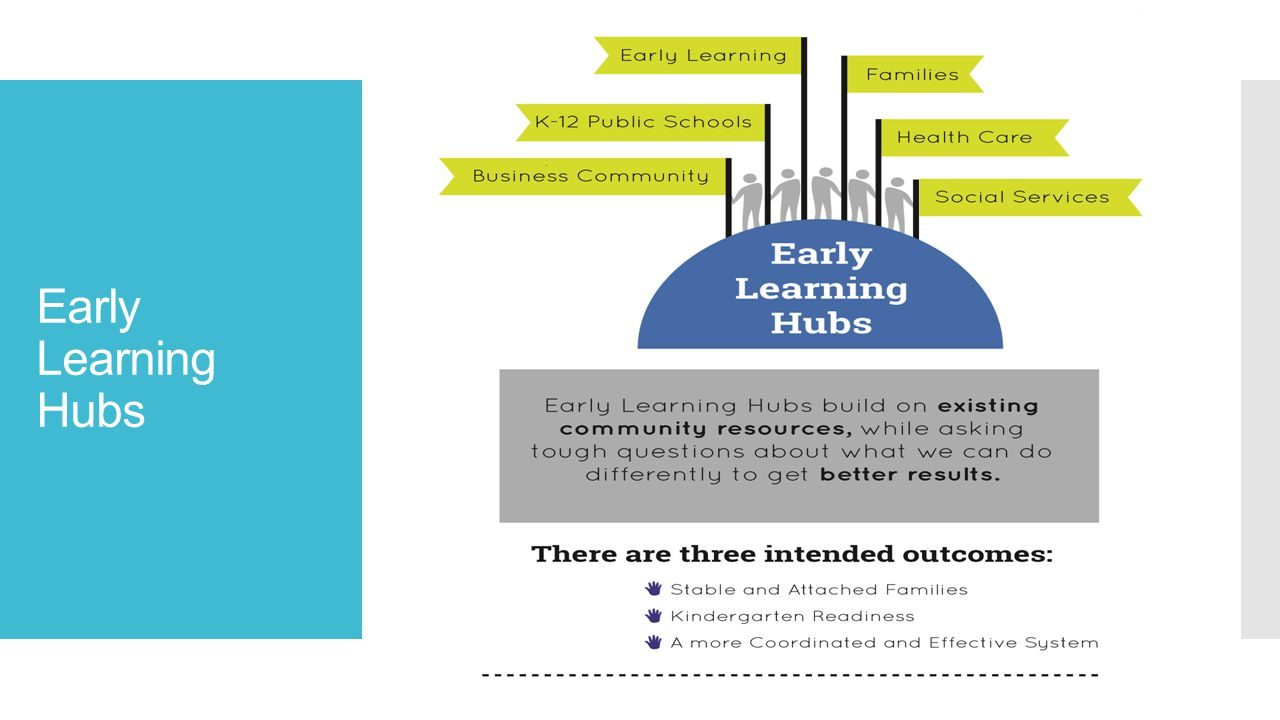 Early Learning Hubs