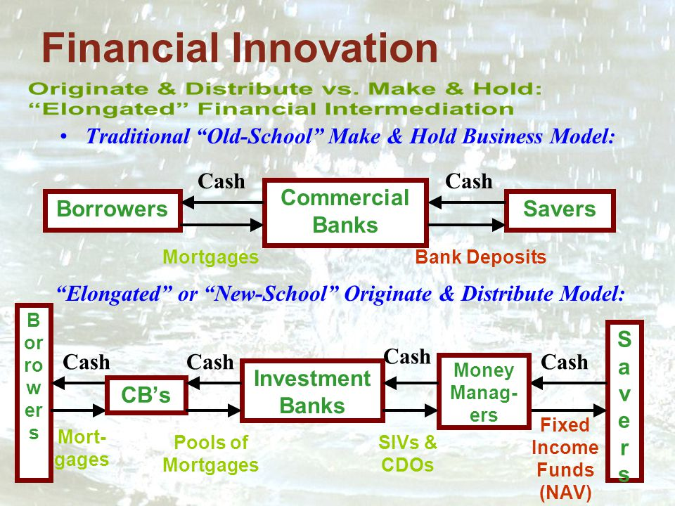 Financial Innovation Traditional Old-School Make & Hold Business Model: BorrowersSavers Commercial Banks Cash MortgagesBank Deposits B or ro w er s SaversSavers Investment Banks Cash Fixed Income Funds (NAV) Cash Mort- gages CB's Money Manag- ers Cash Pools of Mortgages SIVs & CDOs Elongated or New-School Originate & Distribute Model: