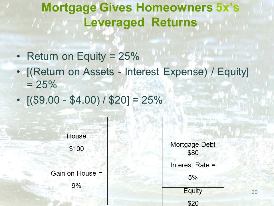 Mortgage Gives Homeowners 5x's Leveraged Returns Return on Equity = 25% [(Return on Assets - Interest Expense) / Equity] = 25% [($9.00 - $4.00) / $20] = 25% 20 House $100 Gain on House = 9% Mortgage Debt $80 Interest Rate = 5% Equity $20
