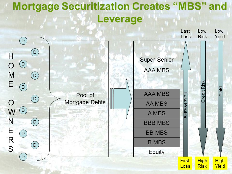 Mortgage Securitization Creates MBS and Leverage 21 Pool of Mortgage Debts Equity D D D D D D D D D D D Super Senior AAA MBS BB MBS B MBS BBB MBS AA MBS A MBS Loss Position Credit Risk Yield First Loss High Risk High Yield Last Loss Low Risk Low Yield HOME OWNERSHOME OWNERS AAA MBS