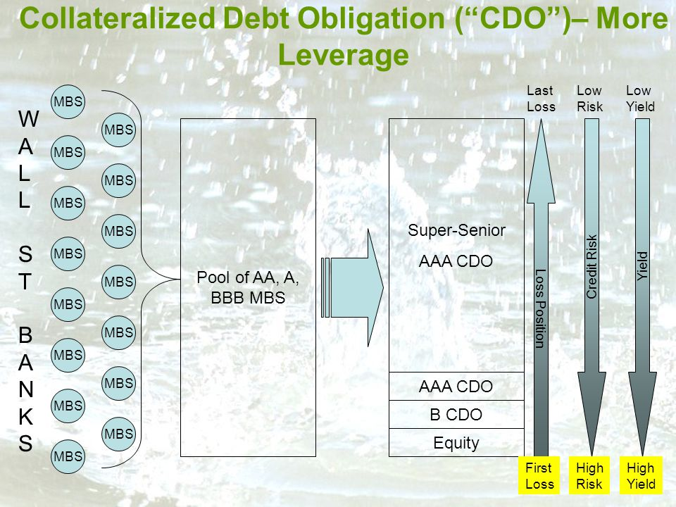 Collateralized Debt Obligation ( CDO )– More Leverage 22 Pool of AA, A, BBB MBS Equity MBS Super-Senior AAA CDO B CDO Loss Position Credit Risk Yield First Loss High Risk High Yield Last Loss Low Risk Low Yield WALL ST BANKSWALL ST BANKS MBS