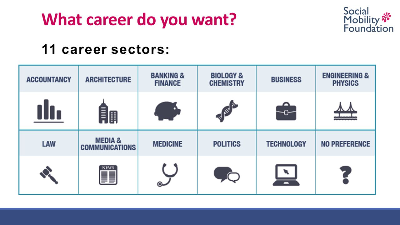 What career do you want? 11 career sectors: