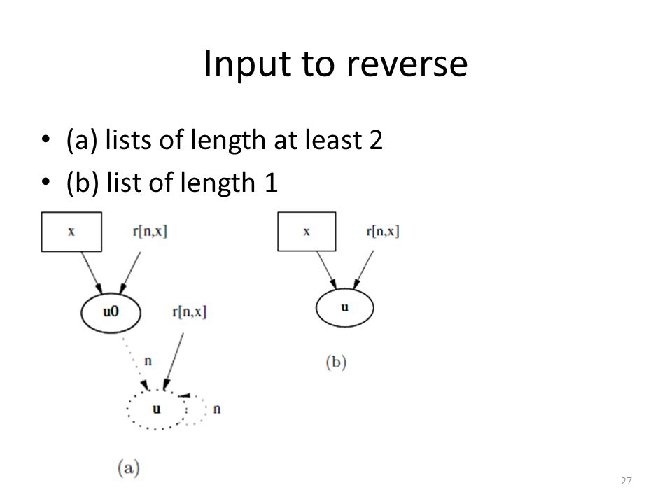 Input to reverse (a) lists of length at least 2 (b) list of length 1 27