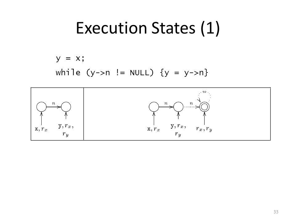 Execution States (1) 33 y = x; while (y->n != NULL) {y = y->n}