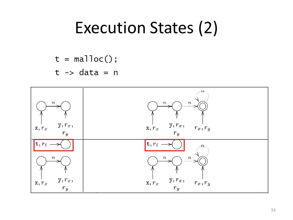 Execution States (2) 34 t = malloc(); t -> data = n