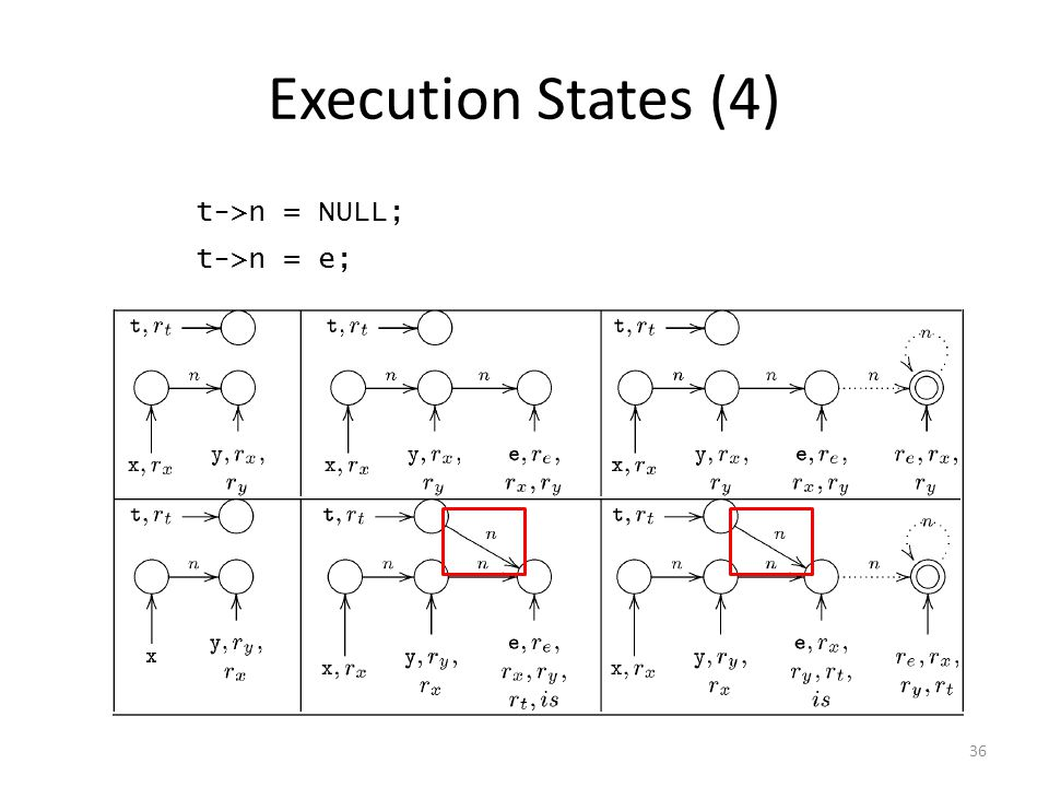 Execution States (4) 36 t->n = NULL; t->n = e;