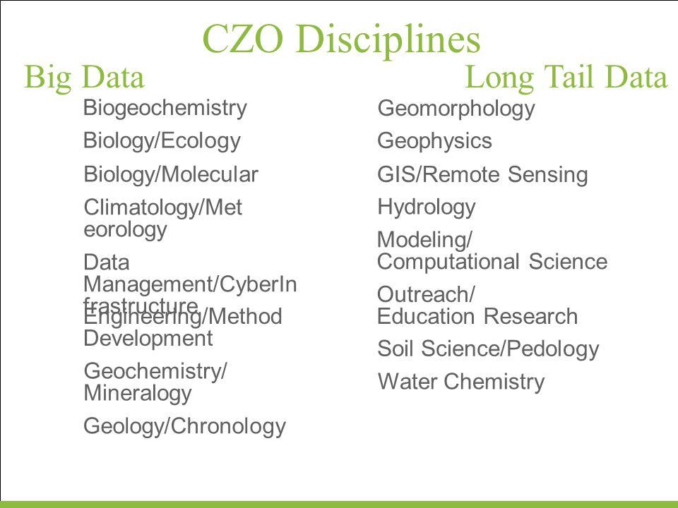 CZO Disciplines Big DataLong Tail Data Sample-based Sensor-based Geospatial Grids & Vectors Categorical