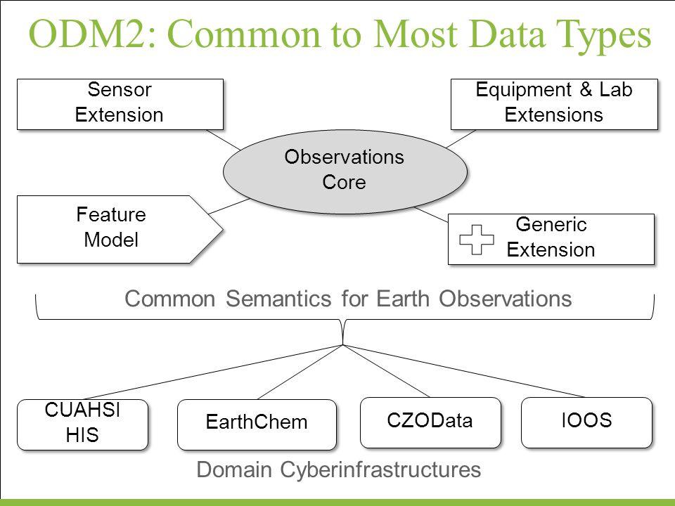 Catalog Data ServerClients Metadata Catalog Data Storage Metadata Harvesting Data Discovery Data Delivery Metadata Transfer Metadata Transfer Data Transfer Database Encoding XML Schema Encoding Legend Data and Metadata Transfer Information Model ODM2: Common to All Components
