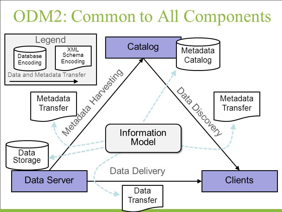 ODM2LabAnalyses