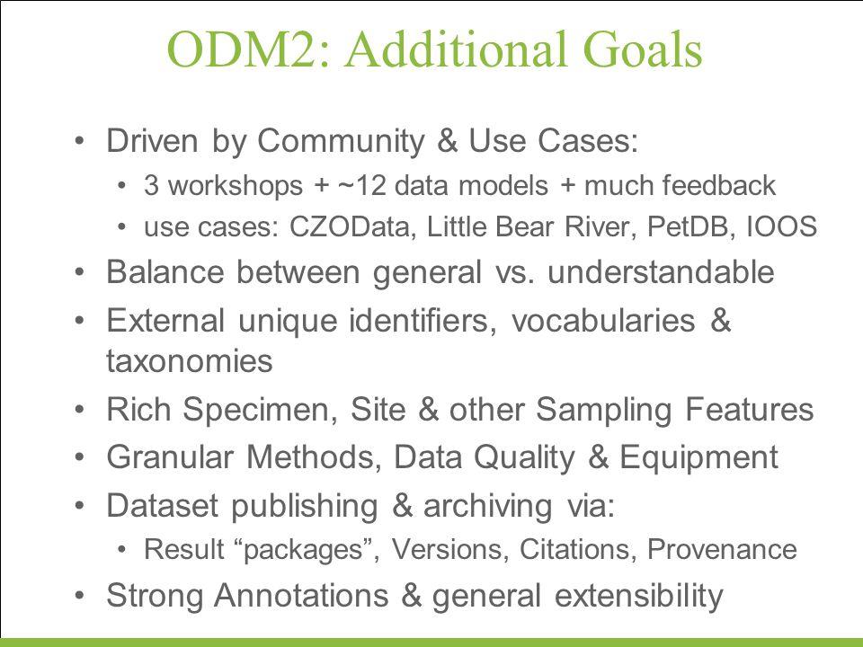 ODM2Core