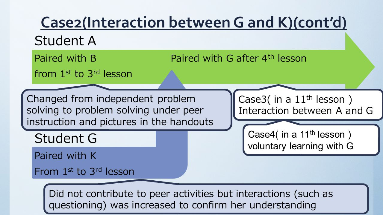 Did not contribute to peer activities but interactions (such as questioning) was increased to confirm her understanding Student A Paired with B Paired with G after 4 th lesson from 1 st to 3 rd lesson Student G Paired with K From 1 st to 3 rd lesson Changed from independent problem solving to problem solving under peer instruction and pictures in the handouts Case3( in a 11 th lesson ) Interaction between A and G Case4( in a 11 th lesson ) voluntary learning with G Case2(Interaction between G and K)(cont'd)