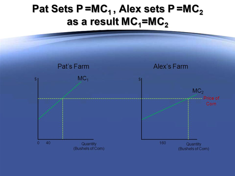 MC 1 0 40 Quantity (Bushels of Corn) $ MC 2 160 Quantity (Bushels of Corn) $ Pat's Farm Alex's Farm Pat Sets P =MC 1, Alex sets P =MC 2 as a result MC 1 =MC 2 Price of Corn