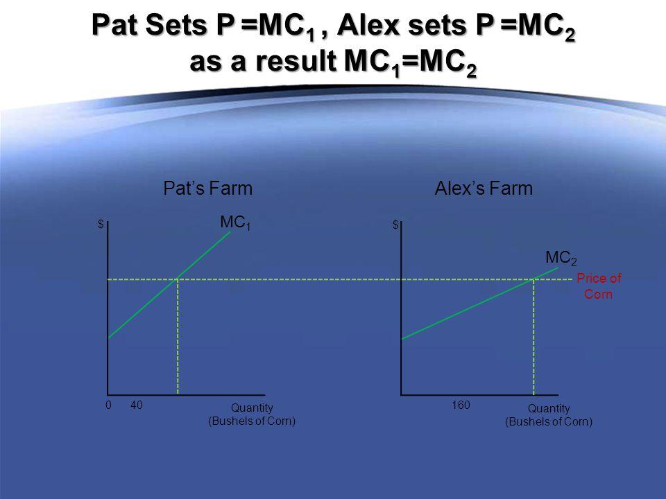 MC 1 0 40 Quantity (Bushels of Corn) $ MC 2 160 Quantity (Bushels of Corn) $ Pat's Farm Alex's Farm Pat Sets P =MC 1, Alex sets P =MC 2 as a result MC